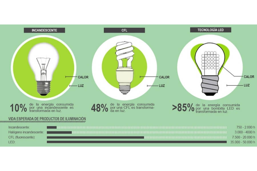 tabla comparativa de la vida util de las bombillas