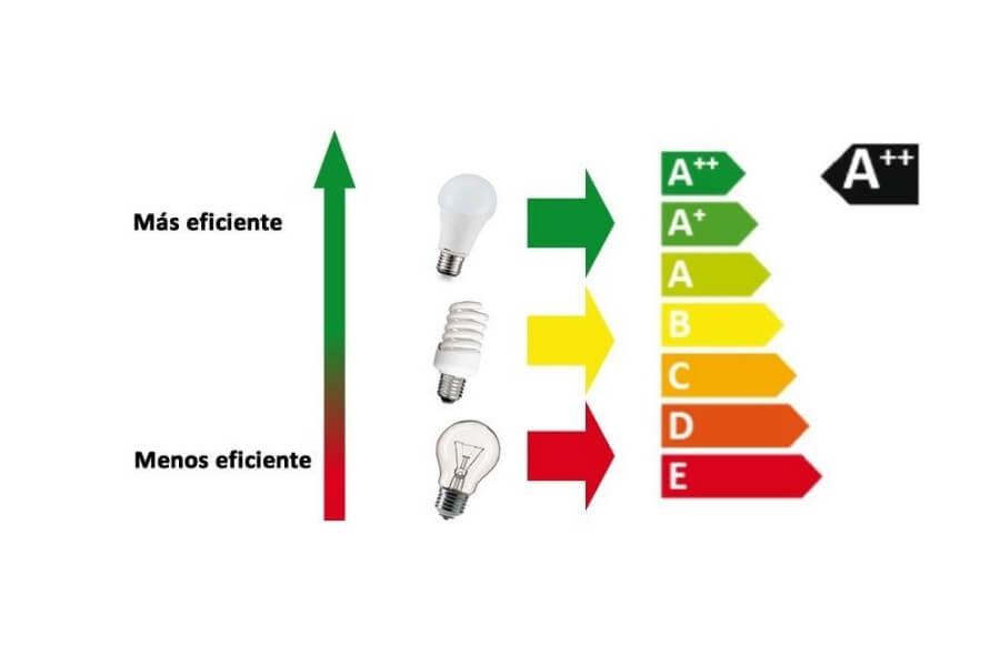 tabla comparartiva de la eficiencia de las bombillas