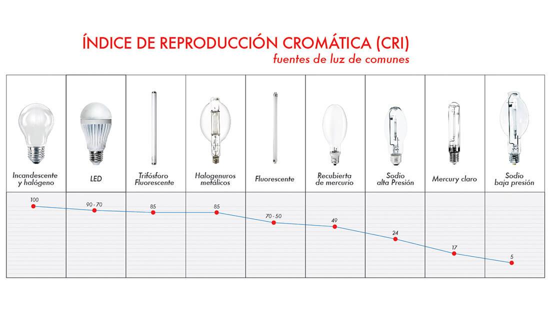 indice de reproduccion cromatica