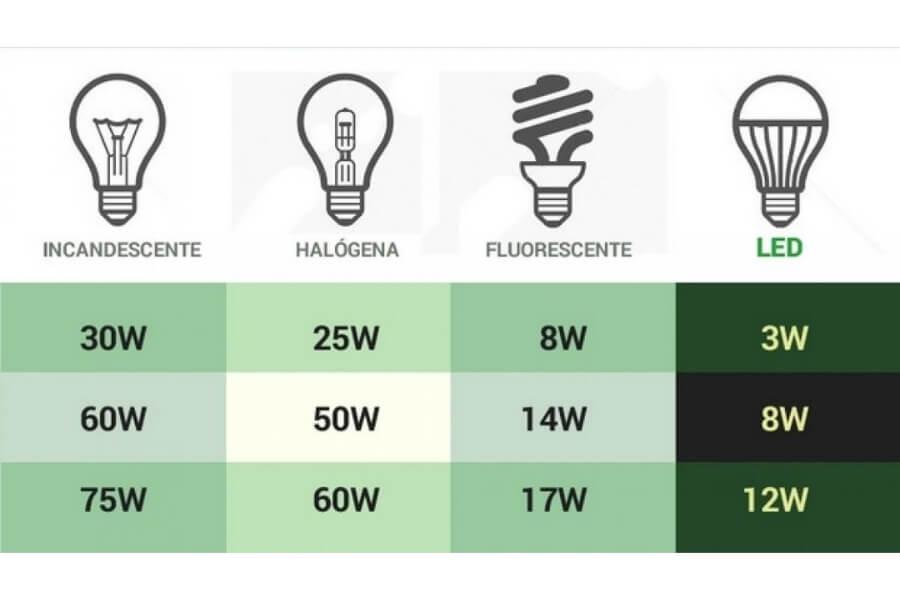 tabla comparativa de la potencia de las bombillas